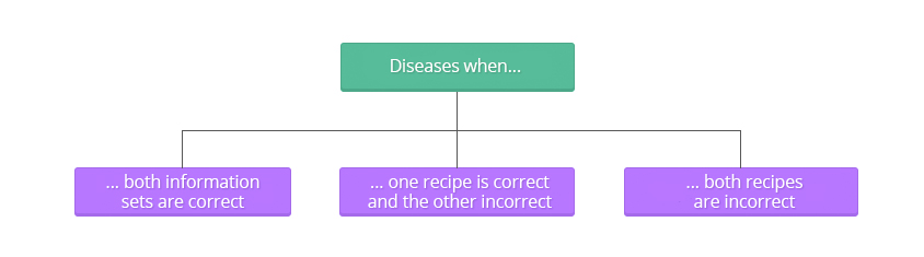 esquema_porque-se-producen-las-enfermesdades-en